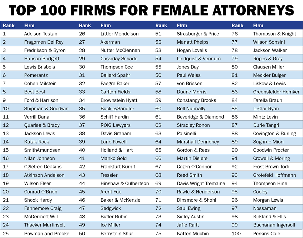 top 100 law firms for female employees chart